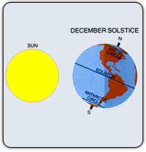 SOLSTICIO ( 1 y 2 )
